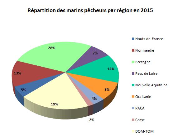 schéma_région_emploi_2015